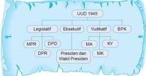sistem pemerintahan pusat RI